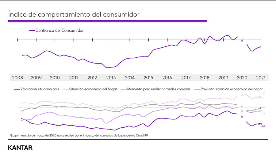 Los consumidores españoles continúan recuperando la confianza en una «normalización de la situación»